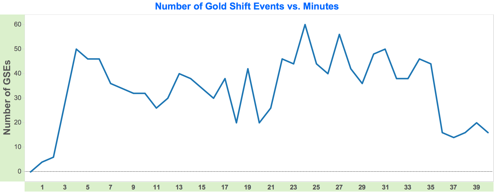 gold shift events vs minutes