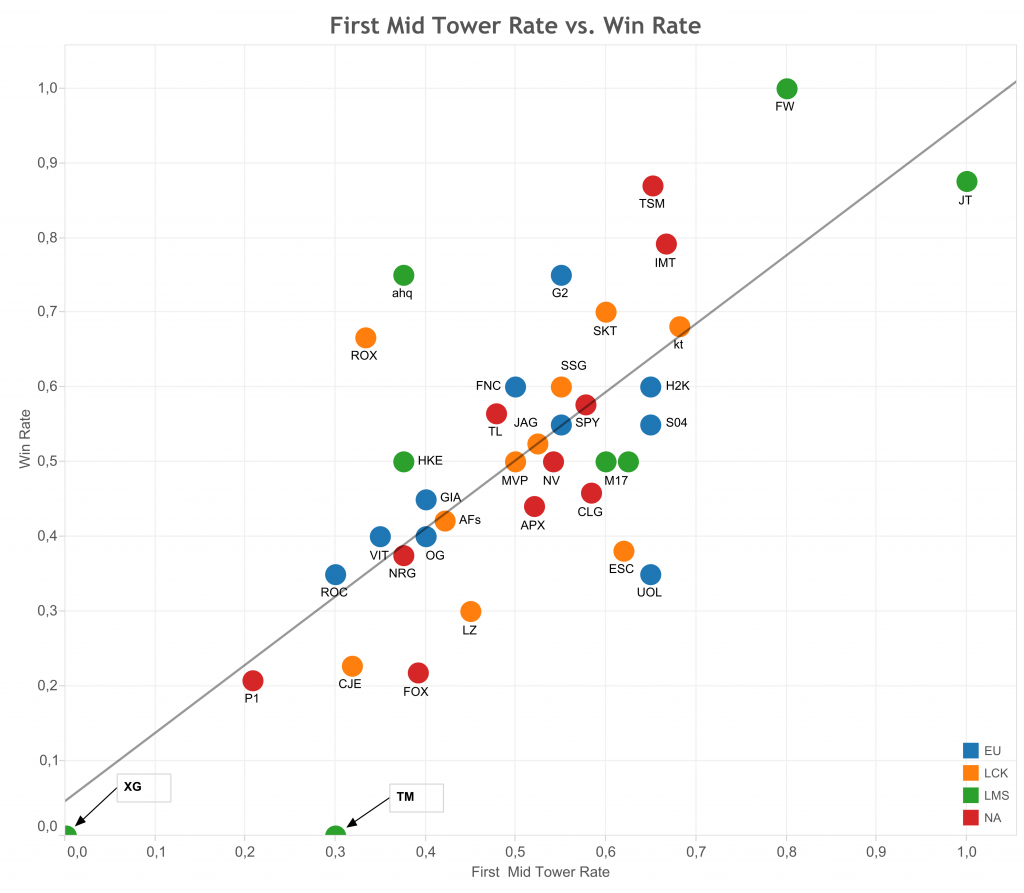 First Mid Tower Rate vs. Win Rate