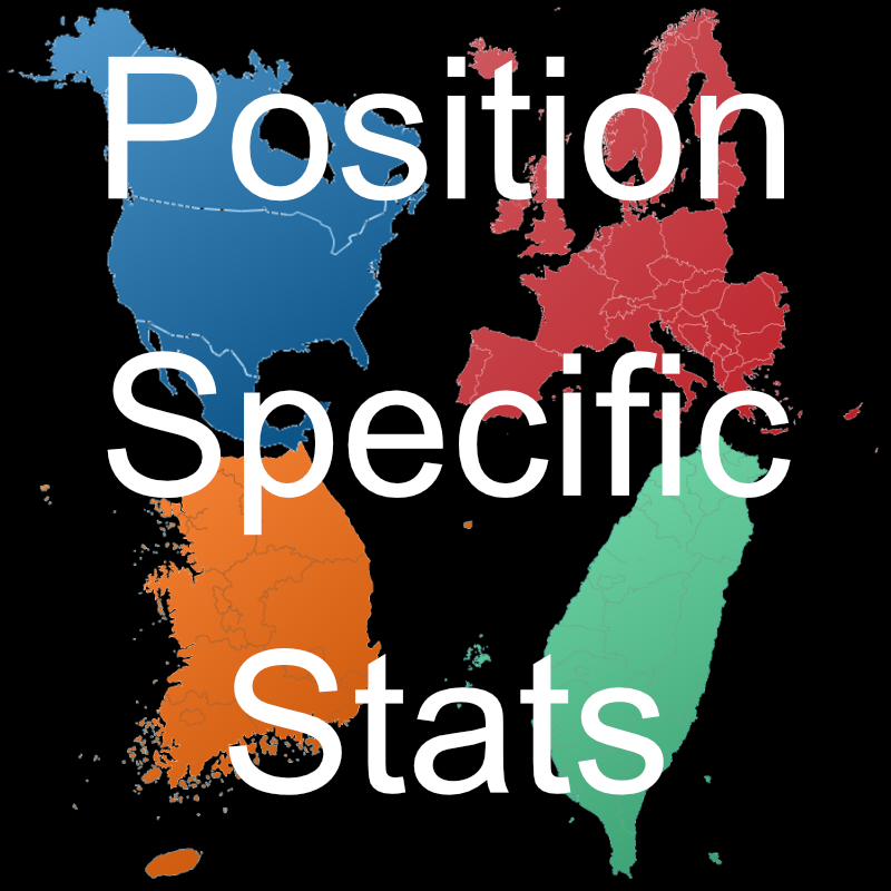Position specific Stats Pre-Worlds