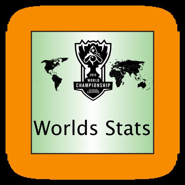 Worlds Stats